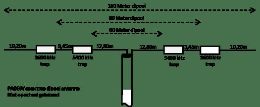 Coax trap dipool antenne voor de amateur banden 60m 80m for Meter trap