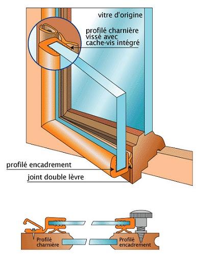 Double Vitrage Renovation Neoclair Sur Mesure Prix Et Informations