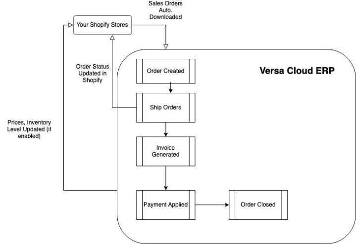 Versa eCommerce Shopify Flow