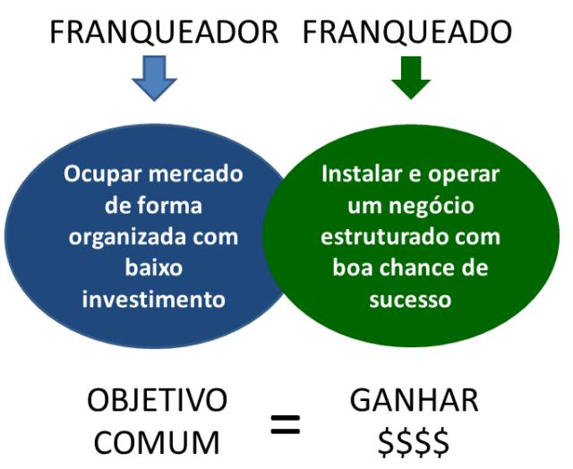 objetivos de uma rede de franquias