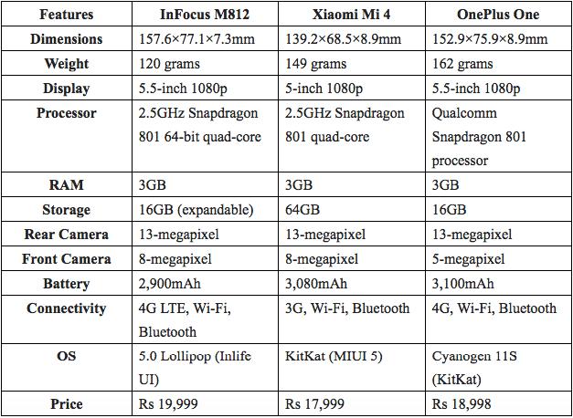 InfocusM812-VS-XiaomiMi4-VS-OnePlusOne