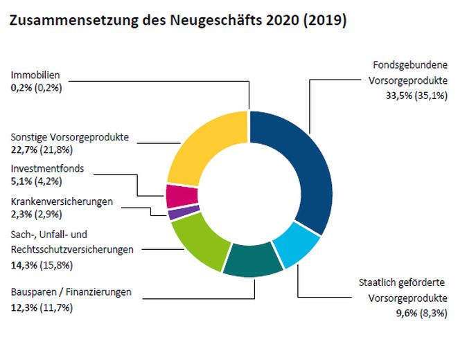 Composition of new business (Image: OVB)