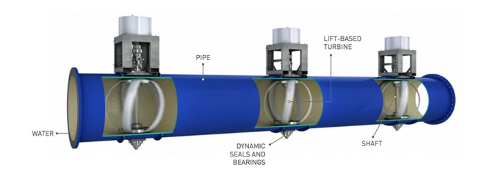 LucidPipe Power System - Generating clean electricity from turbines installed in water pipes 2