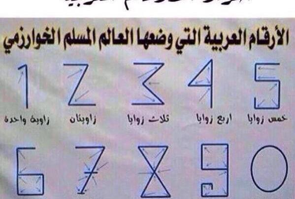 3.1. I Numeri Arabi – Le decine – ألعَشَرات