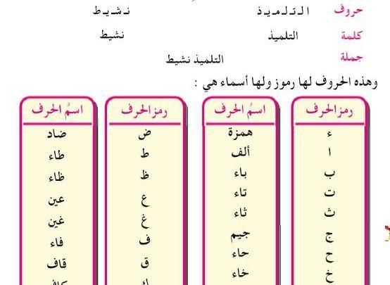 Le lettere dell'alfabeto e i loro nomi completi