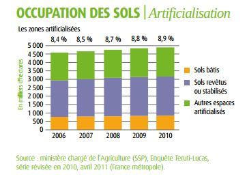 artificialisation-sols-france
