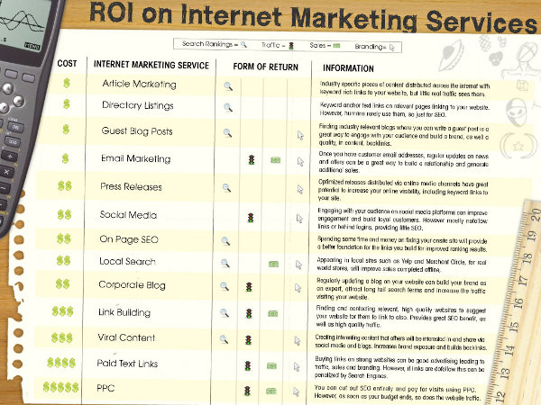 ROI On Internet Marketing Services