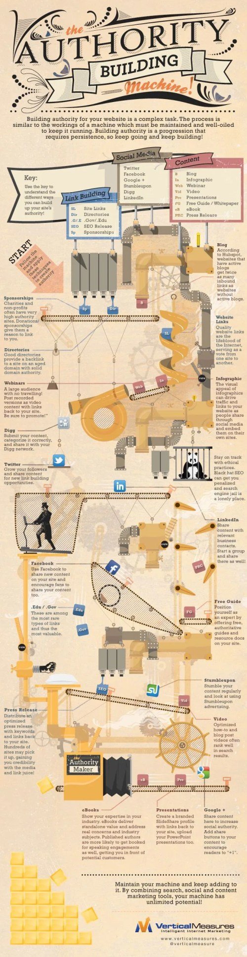 Infographic: The Authority Building Machine