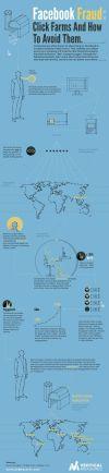 Facebook Fraud: Click Farms And How To Avoid Them #socialmedia #infographic @verticalmeasures