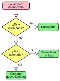 Diagrama de algortimo