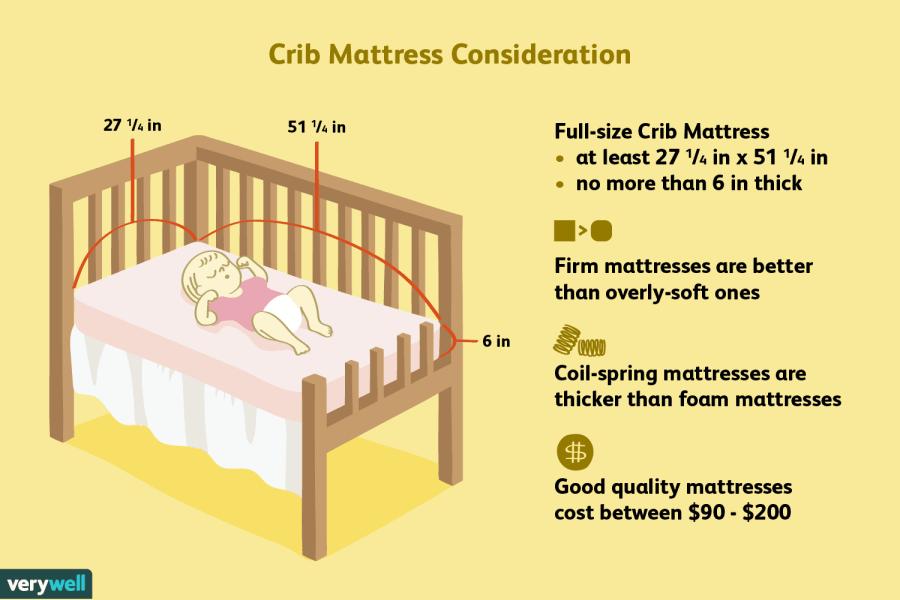 Image result for crib mattresses