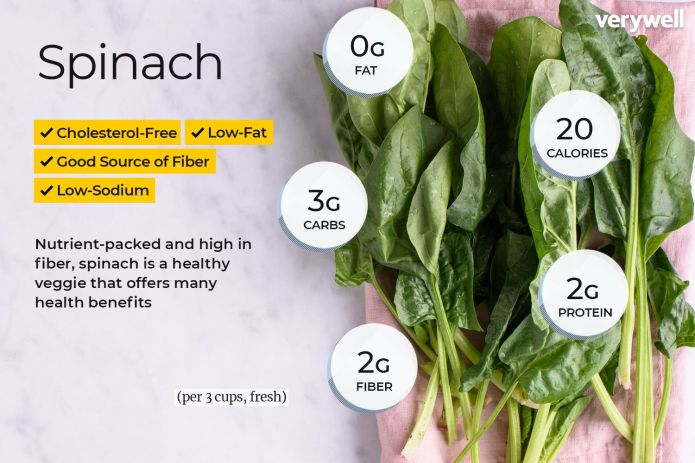 Spinach Nutrition Facts and Health Benefits