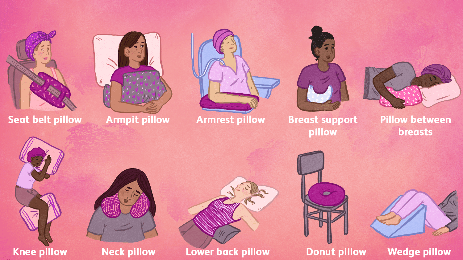 during breast cancer treatment
