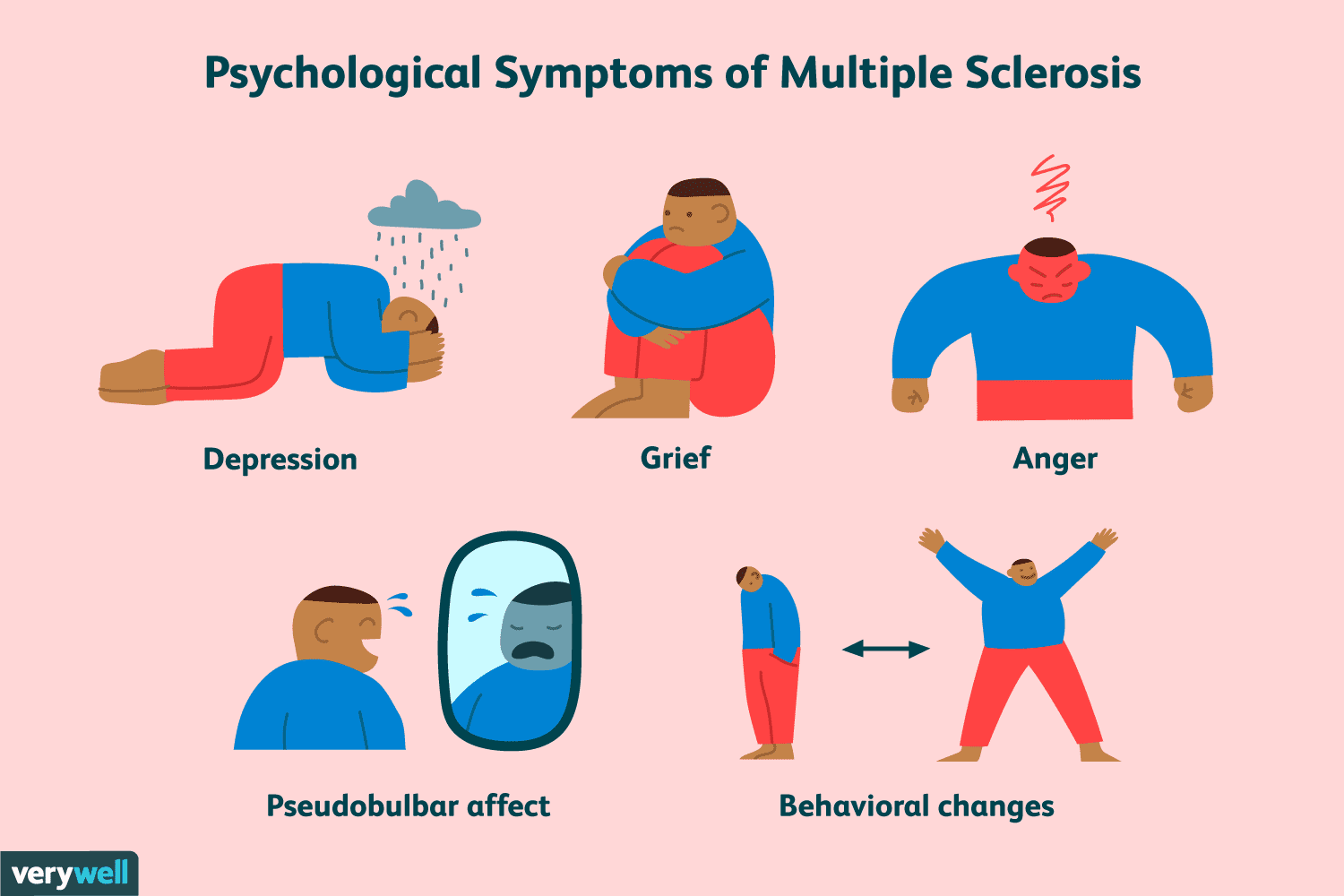 Emotional And Psychological Symptoms In Multiple Sclerosis