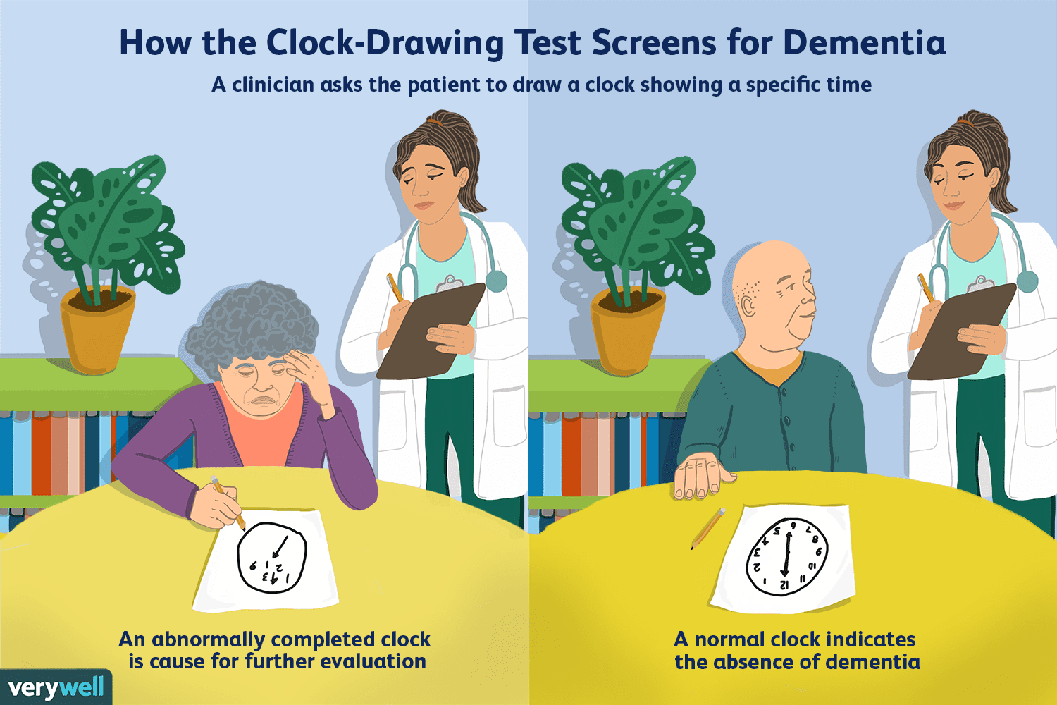 How The Clock Drawing Test Screens For Dementia