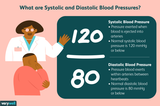 What Are Systolic and Diastolic Blood Pressures?