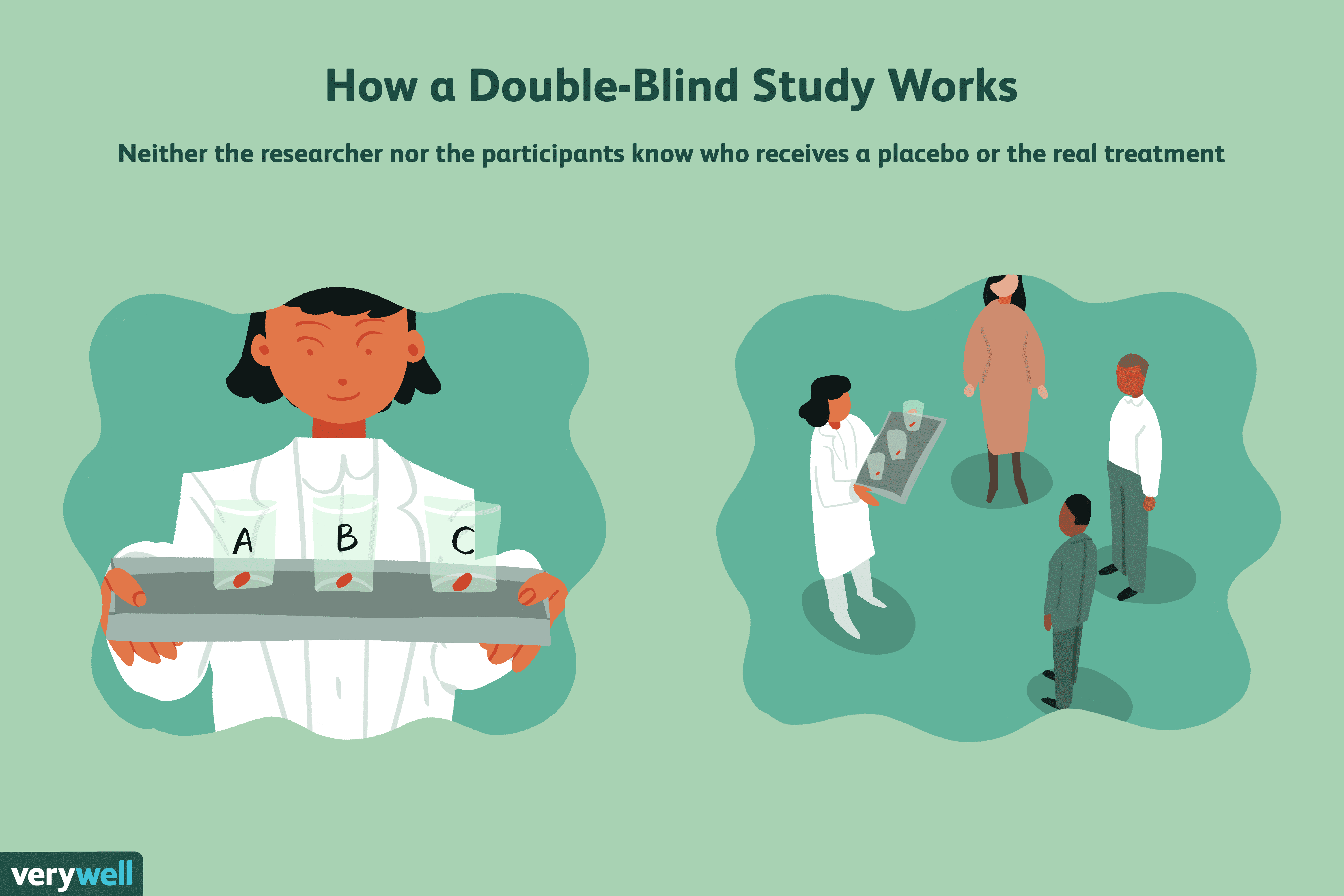 What Is A Double Blind Study
