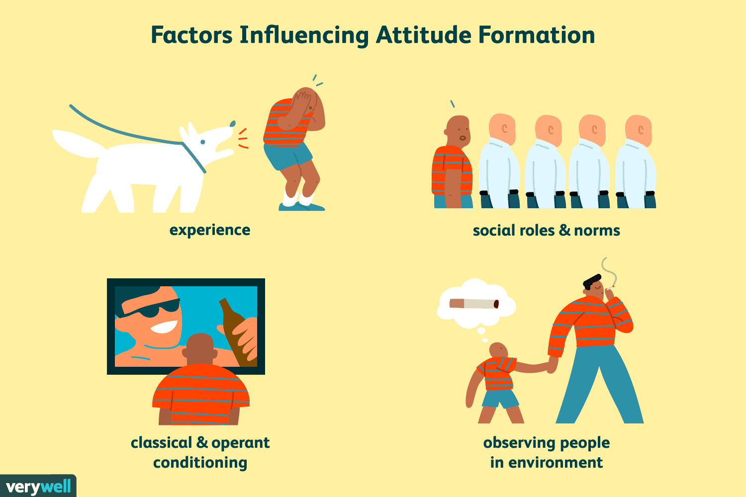Attitudes And Behavior In Psychology