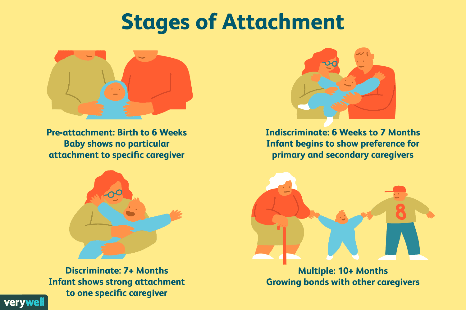 What Is The Attachment Theory Hand In Hand Family