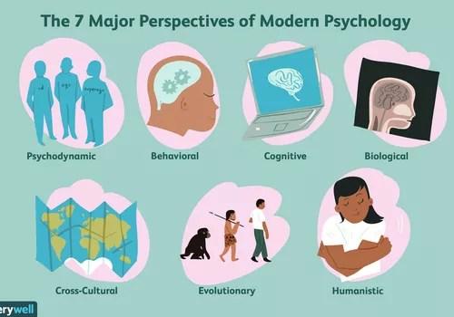 Seven major perspectives of modern psychology