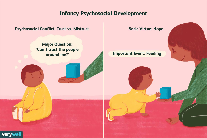 Trust Vs Mistrust Learn About Psychosocial Stage 1