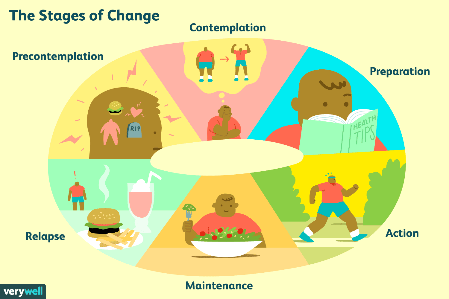The 6 Stages Of Behavior Change