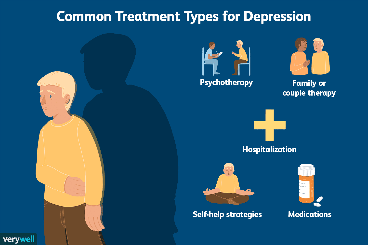An Overview Of The Treatments For Depression