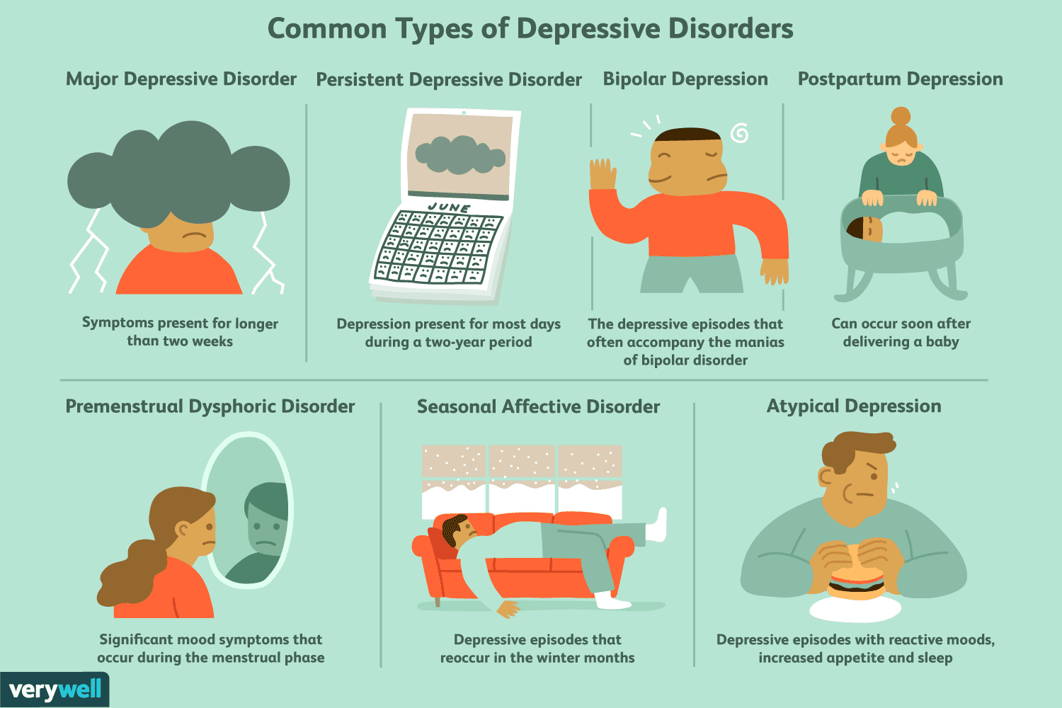7 Most Common Types Of Depression