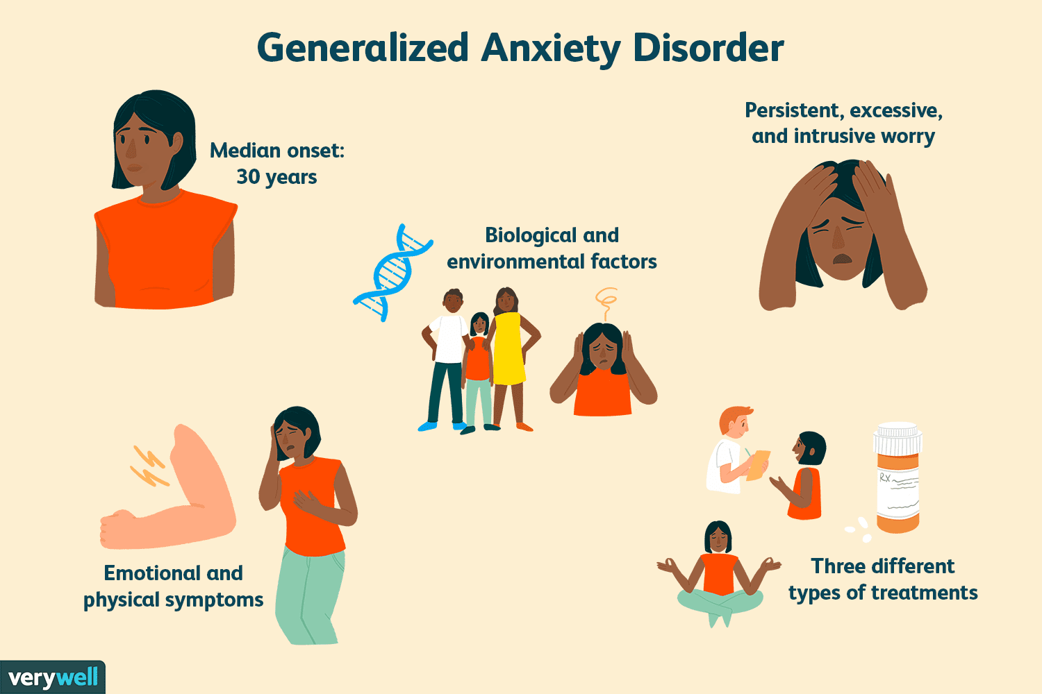 General Anxiety Disorder In Adults