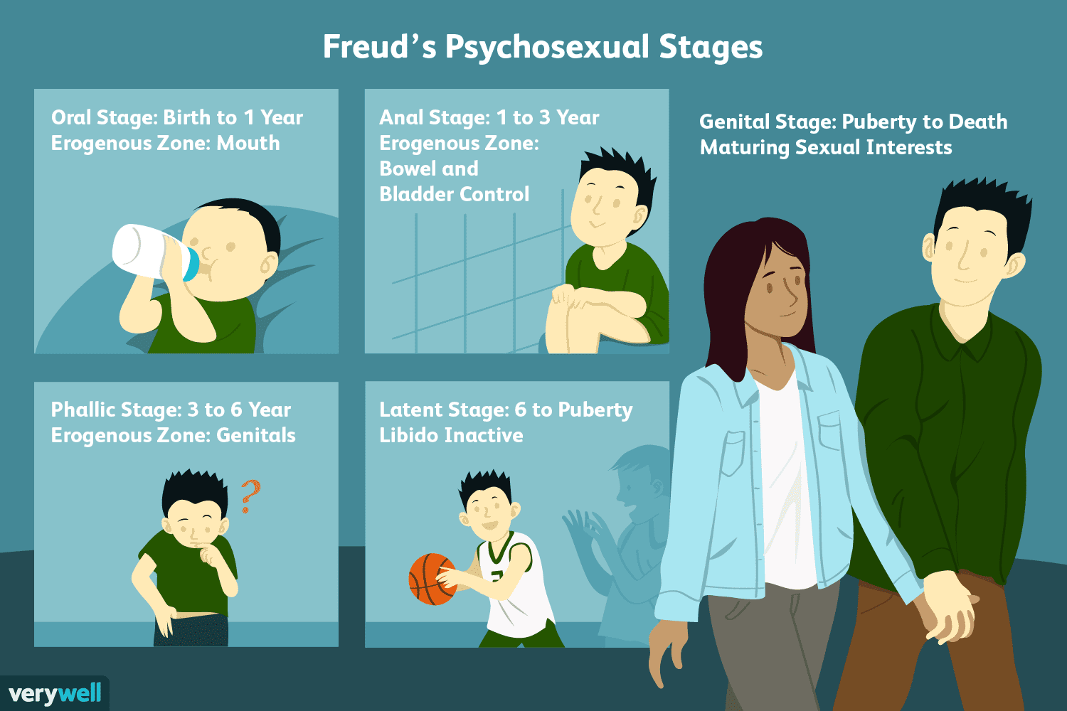 Freud S 5 Stages Of Psycho Ual Development