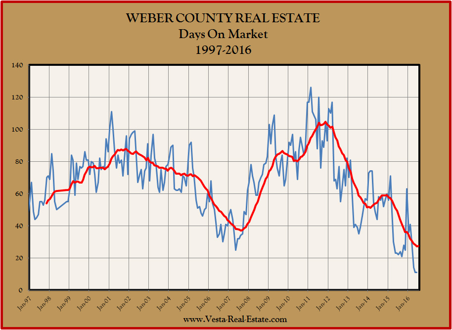 Weber County DOM 1997-Present