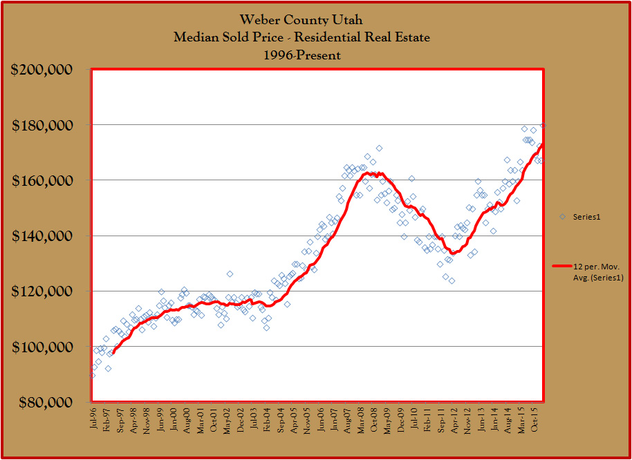 Weber County Median Sold Price