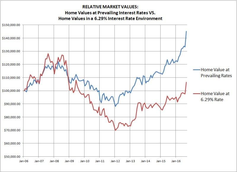Impact of Interest Rates on House Prices
