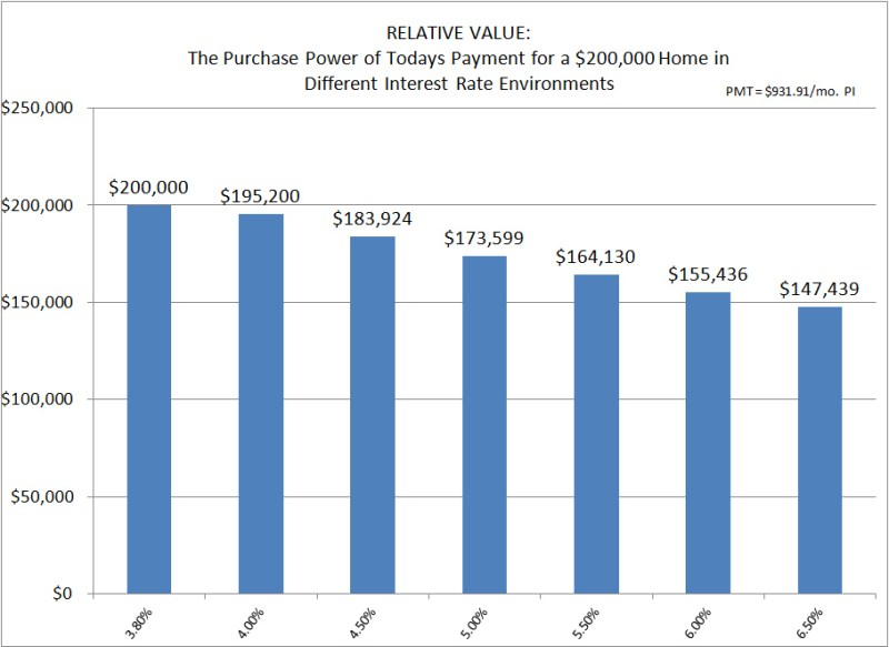 Interest Rate Impact on House Payments and Values