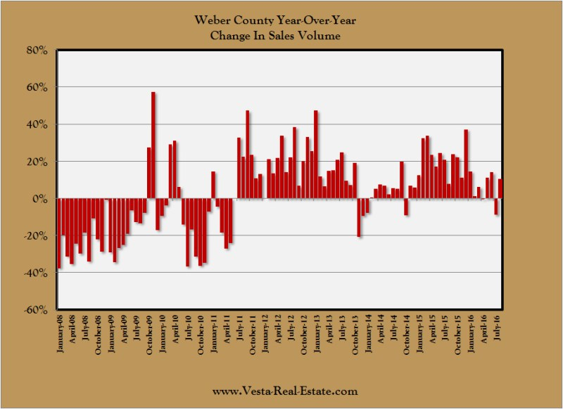Weber County Sales Volume YOY 2016