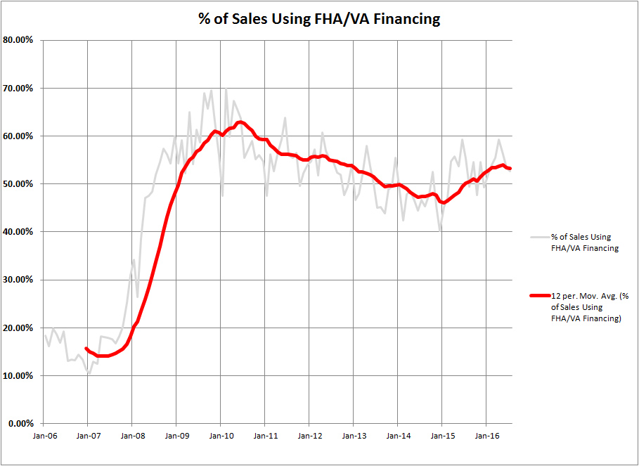The End of the 30-Year FHA Mortgage?