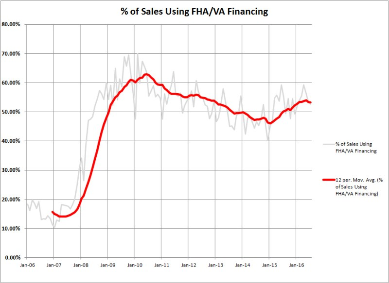 FHA Loans in Weber County Market