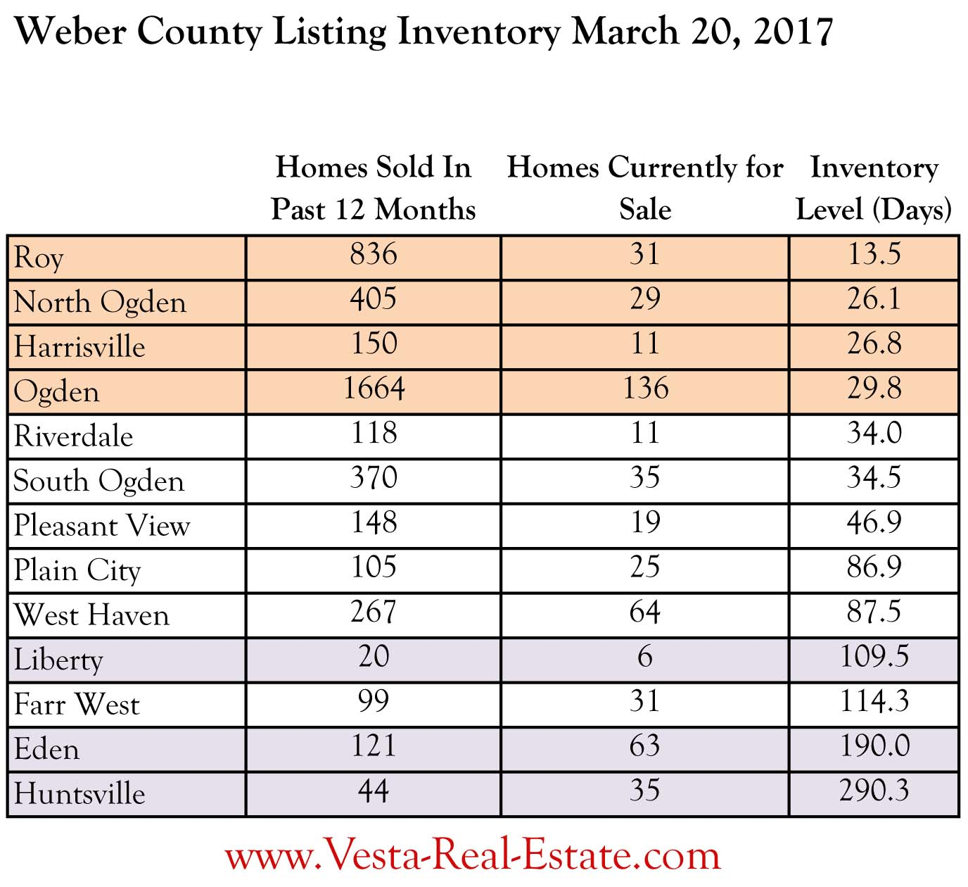 SCARCE: Weber and Davis County Housing Inventory Near Non-Existent