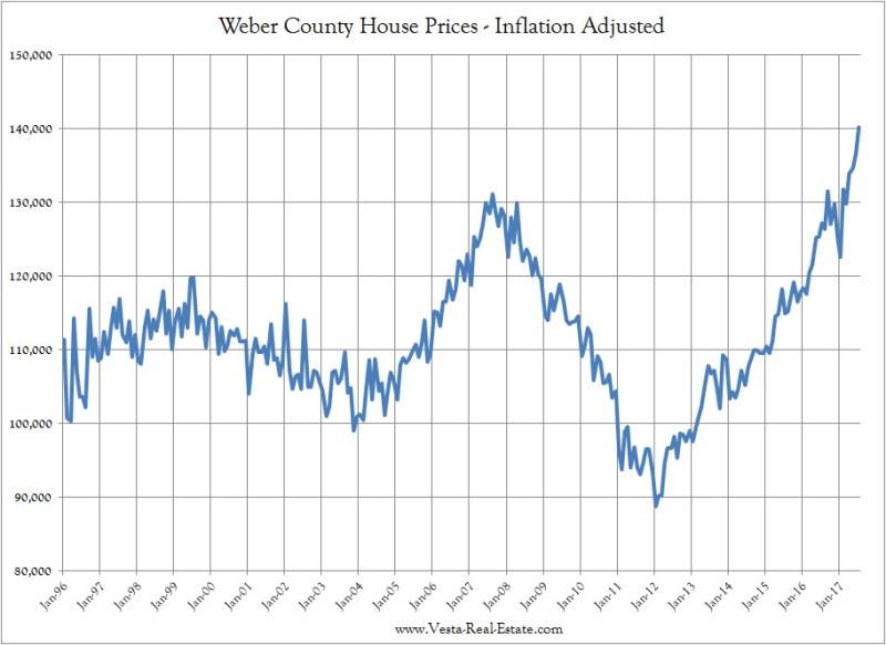 Ogden Real Estate Prices