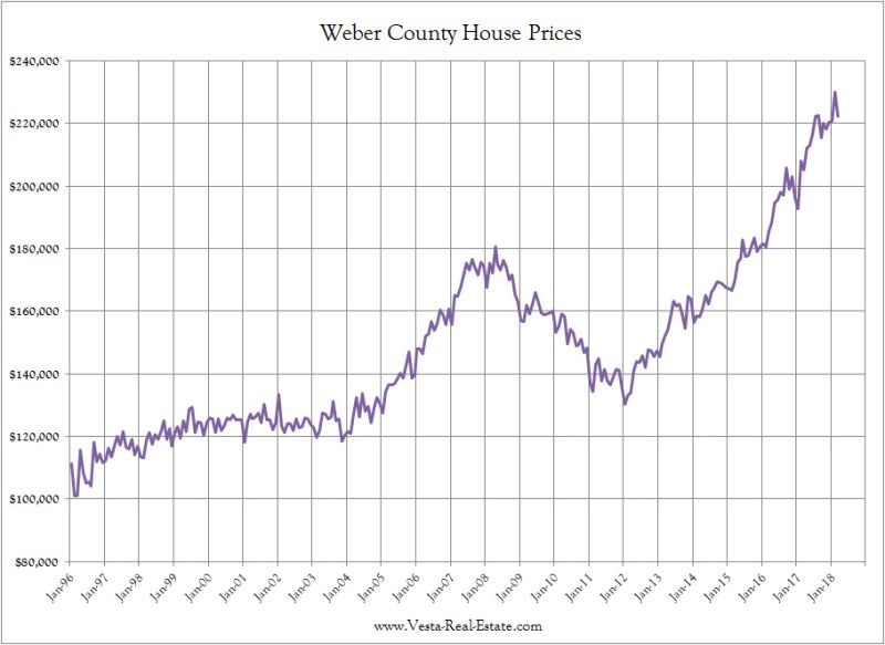 Ogden Real Estate Prices