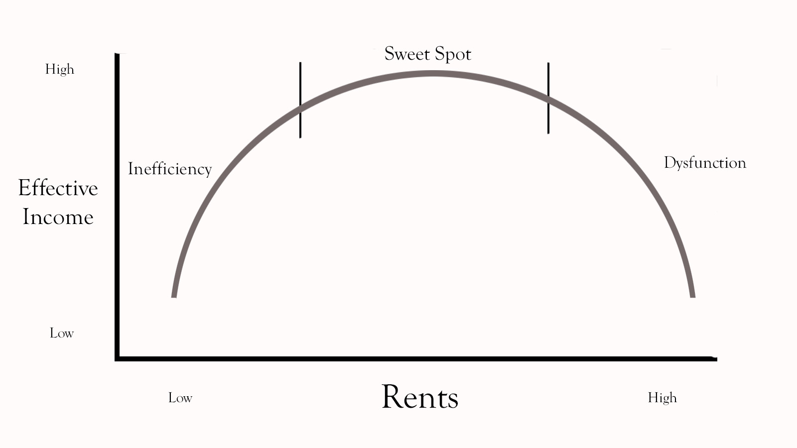 RENTS: How do you know what to charge?