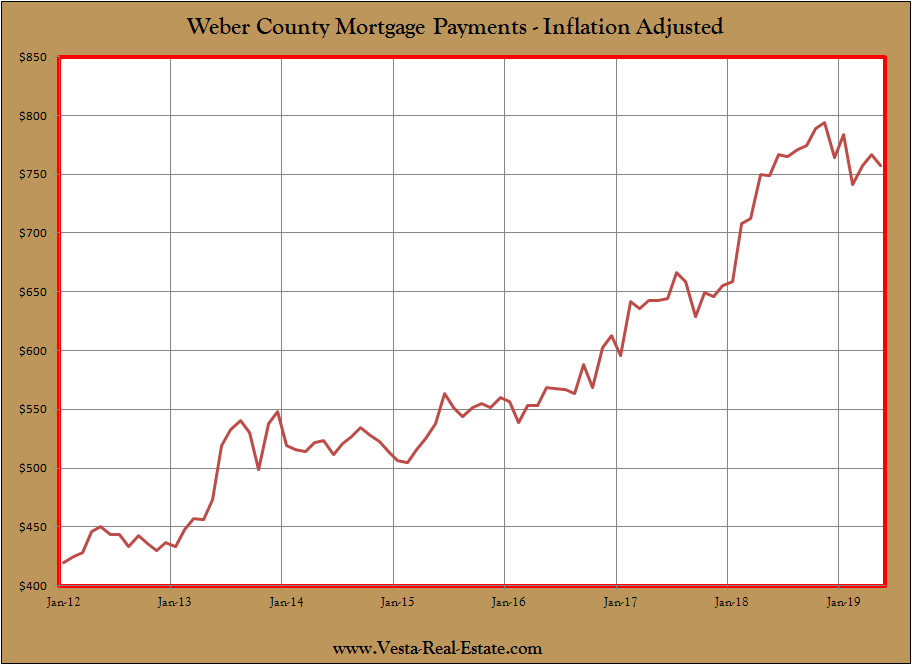CHARTS: Interest Rates and Affordable Housing