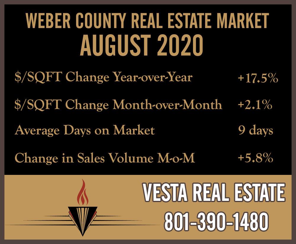 Market Snapshot: August 2020