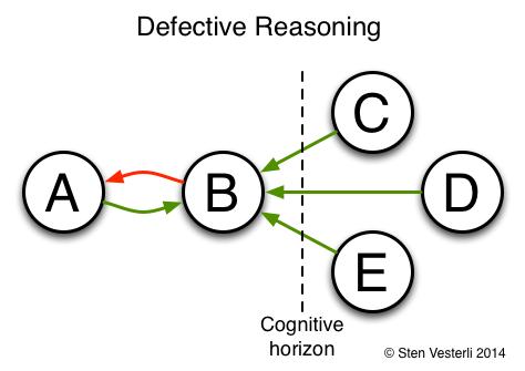 Defective Reasoning