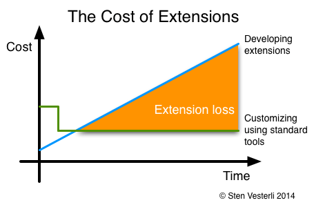 The Cost of Extensions