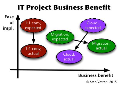 IT Project Business Benefit