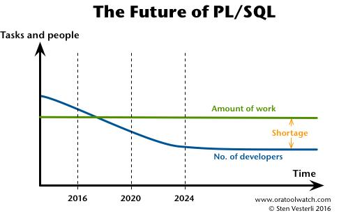 The Future of PLSQL