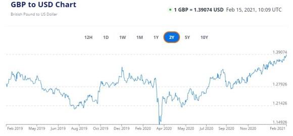 Британский фунт GBP to USD 2Y