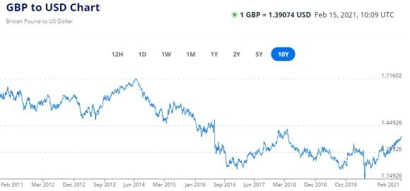 Британский фунт GBP to USD 10Y