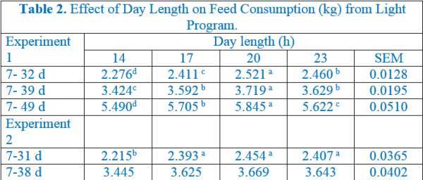Table 2. Effect of Day Length on Feed Consumption (kg) from Light Program.